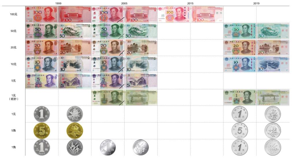 2019 人民幣幣別