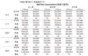 Global Pass暢遊歐洲31國-Rail Pass Consecutive (連續天數票)