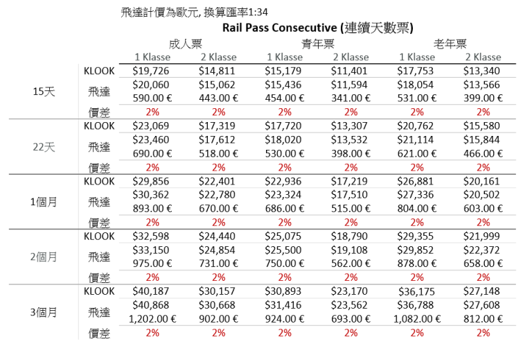 Global Pass暢遊歐洲31國-Rail Pass Consecutive (連續天數票)