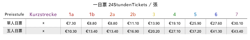 2020 德國VRS 一日票 24StundenTickets (Day Ticket)