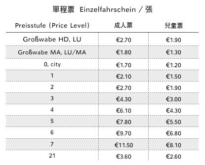 2020 德國 VRN 單程票 Einzelfahrschein 票價