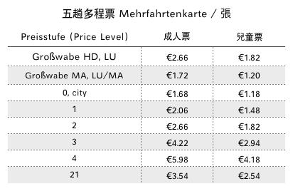 2020德國VRN五趟多程票 Mehrfahrtenkarte票價