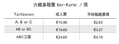 2020 德國 GVH 六趟多程票 6er-Karte (6 Trip Ticket)
