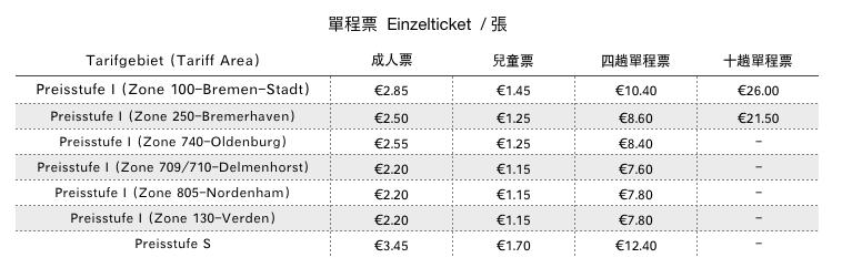 2020 德國 VBN 單程票 Einzelticket (Single Ticket)