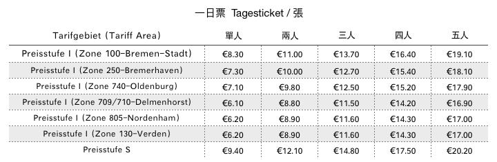 2020 德國 VBN 一日票 Tagesticket (Day Ticket)