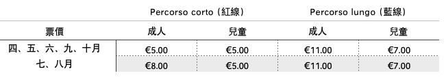 義大利法維尼亞納島 Isola di Favignana (西西里語 Faugnana) 必玩 - Egadilandia 觀光小火車 票價